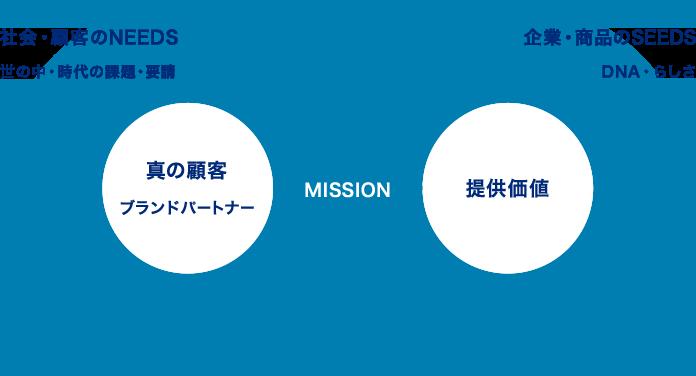 社会・顧客のNEEDS 世の中・時代の課題・要請 真の顧客ブランドパートナー MISSION 提供価値 企業・商品のSEEDS DNA・らしさ