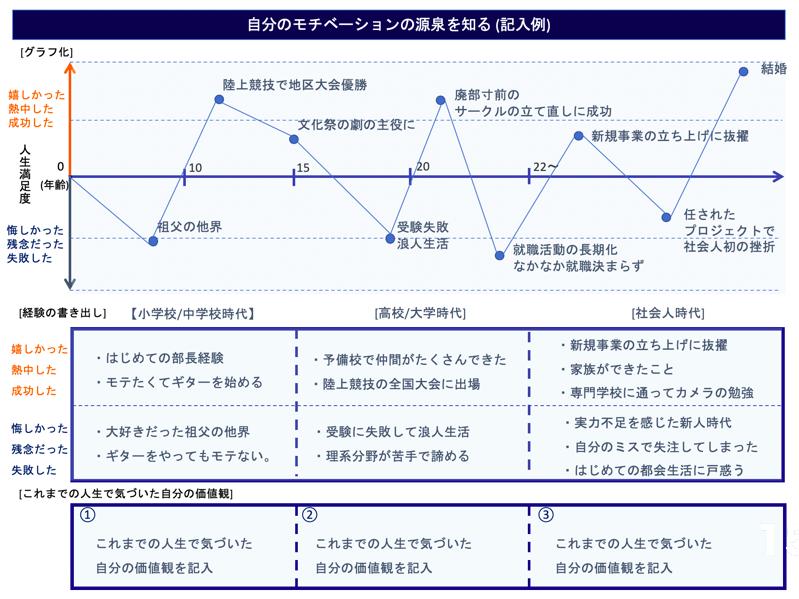 ▲モチベーショングラフの例